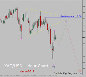 XAG/USD – Spot Silver is going down