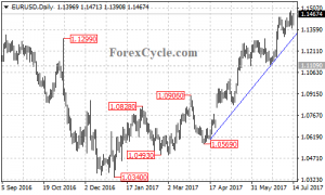 EURUSD is testing the key resistance at 1.1450