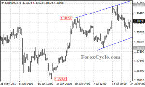 GBPUSD remains in uptrend from 1.2589
