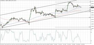 EURAUD Area of Interest (July 11, 2017)