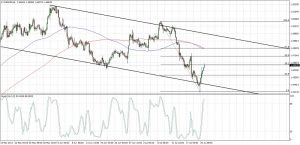 EURAUD Channel Retracement (July 21, 2017)