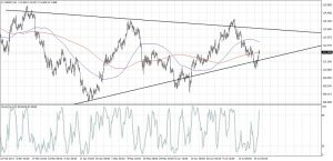 USDJPY Triangle Support (July 26, 2017)