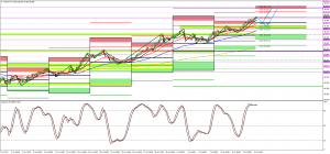 AUDJPY Trade the trend