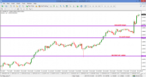 AUDNZD HIT TARGETS – 18 JULY