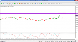 AUDUSD – REACHED A CONFLUENCE OF RESISTANCE AT 0.7830