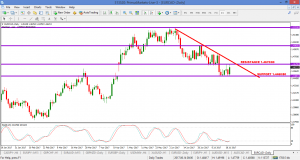 EURCAD – WHAT I'M WATCHING WITH CAD NEWS TOMORROW – 20 JULY
