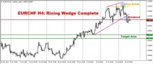EURCHF H4: Rising Wedge Complete, Where Next Target?