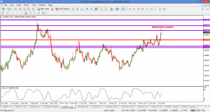 EURGBP – INDECISION ON DAILY –  23 JULY