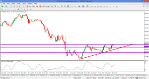 GBPJPY – WEEKLY 23 JULY