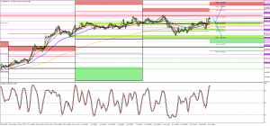 GBPJPY tripple top WM3 with Gilts and 10Y at support