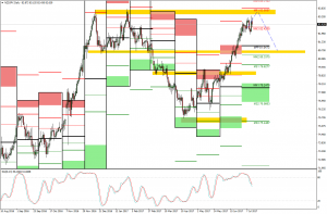 NZDJPY Technical Analysis (SELL)