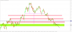 USD Index daily outlook