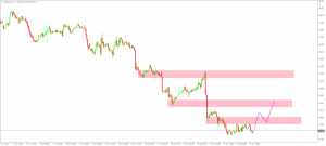 USD Index daily analysis(25 July 2017)
