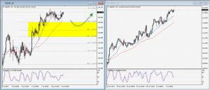 USDJPY Daily Technical Trading Strategy; July 11th, 2017