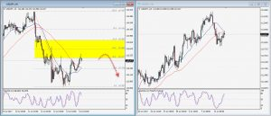 USDJPY Daily Technical Trading Strategy; July 13th, 2017