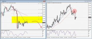 USDJPY Daily Technical Trading Strategy; July 17th, 2017