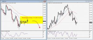USDJPY Daily Technical Trading Strategy; July 19, 2017