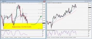USDJPY Daily Technical Trading Strategy