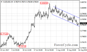 AUDUSD extended its downside movement to 0.7807