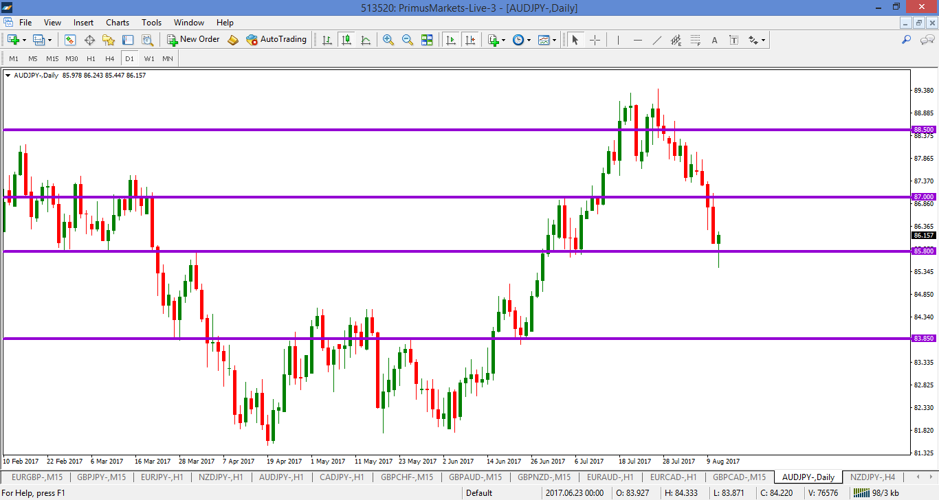 Forex pairs to watch this week