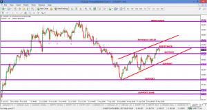 CADJPY – WHAT I'M WATCHING – 27 AUG
