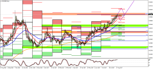 EURGBPi,Daily – Technical Analysis