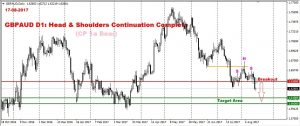 GBPAUD D1: Head & Shoulders Continuation Complete, Where Next Target?