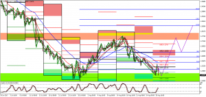 USDCADi, H4 and Daily  – Technical Analysis
