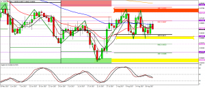 USDCHF technical analysis