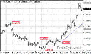 GBPUSD stays above a bullish support trend line