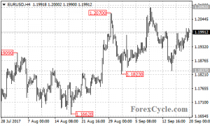EURUSD formed a sideways consolidation on 4-hour chart