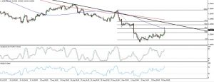 USDCAD Downtrend Pullback (Sep 19, 2017)