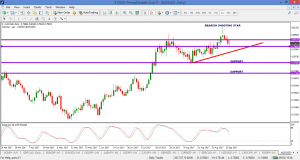 AUDUSD – BULLS FIGHTING TO STAY IN CONTROL – 15 SEPT