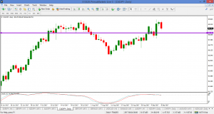 CADJPY – 270 p sell and  88.20 HANDLE still a major level to watch