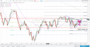 Crude Oil Technical Analysis Week of 25-29 September