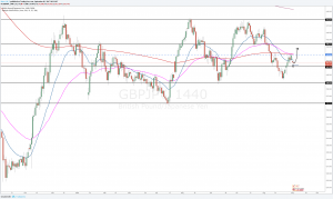 GBPJPY Outlook