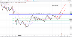 GBPJPY : Where is the next stop of Dragon?