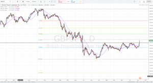 GBPJPY Technical Analysis and Forecast Week of 18-22 Sept.
