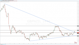 GBPNZD Outlook