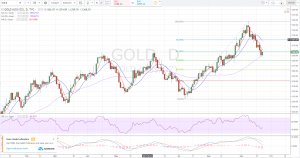 XAUUSD Gold Forecast and Technical Analysis Sept 22nd