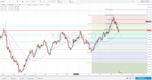Gold Forecast and Technical Analysis 25-29 September