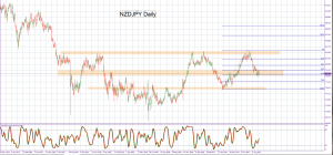 NZDJPY Will this pair start a move north with dairy auction news?
