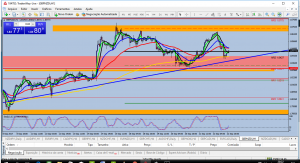 SELL NZD