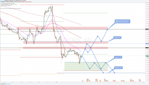 USDCAD Outlook