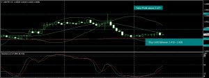 USDTRY ANALYSIS FOR 15.09.2017