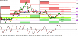 AUDJPY 88.00 double bottom M15 awaiting confirmation