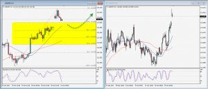 USDJPY Daily Technical Trading Strategy; October 22, 2017