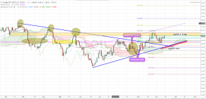 Crude Oil Forecast And Technical Analysis October 17th