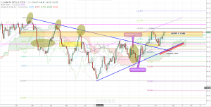 Crude Oil Forecast and Technical Analysis October 18th