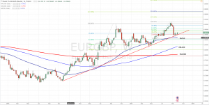 EURGBP Forecast And Technical Analysis